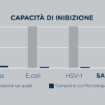 Inibizione HealthTech1